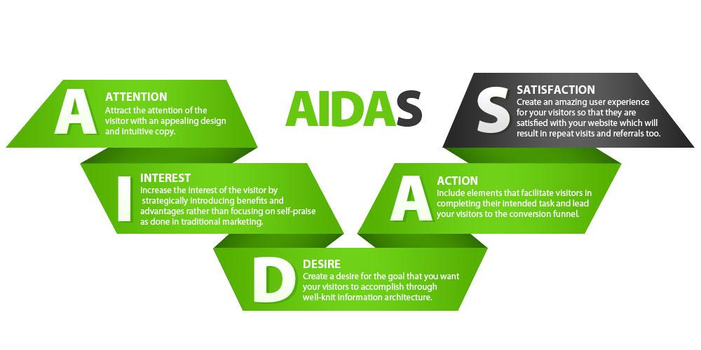 مدل آیداس