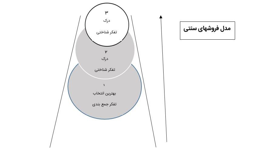 مدل فروشهای سنتی